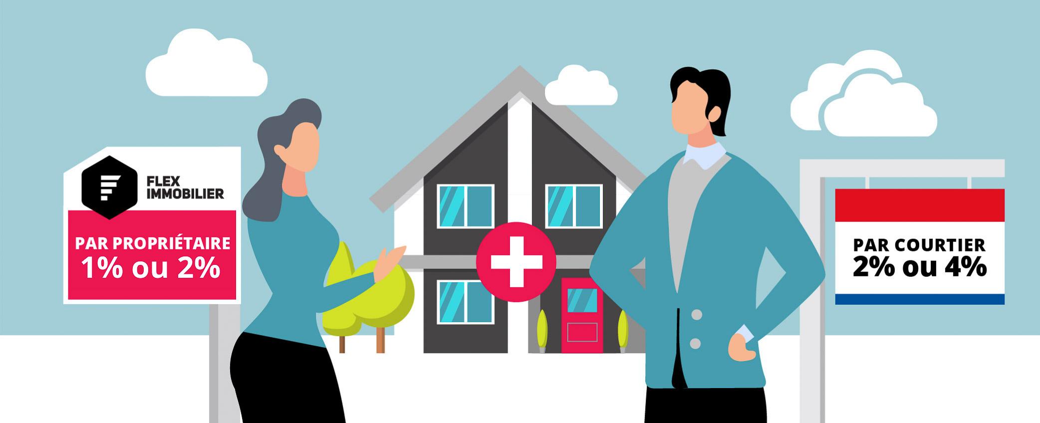 Forfait Hybride #1 de Flex Immobilier Maison à vendre ou à louer par propriétaire avec courtier